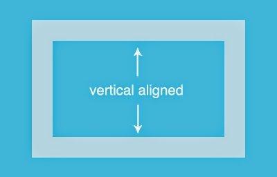 CSS vertical centering