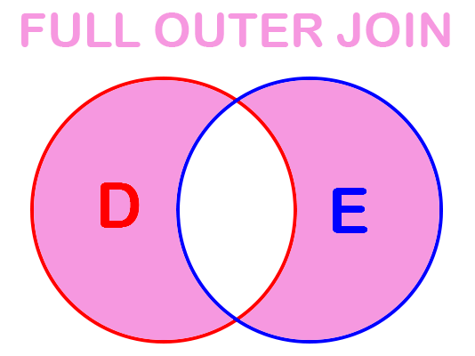 Filtered SQL Full Outer Join