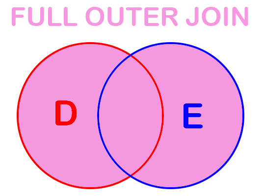 Full Outer SQL Joins