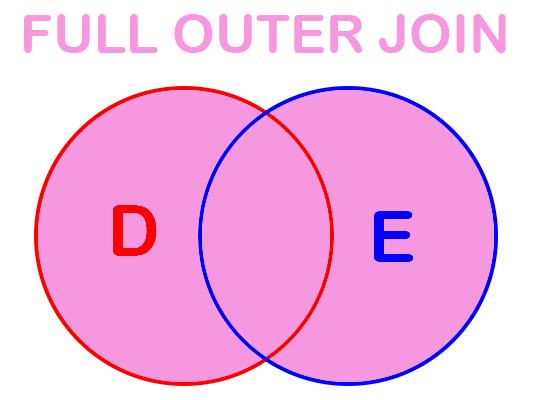 Full Outer SQL Joins