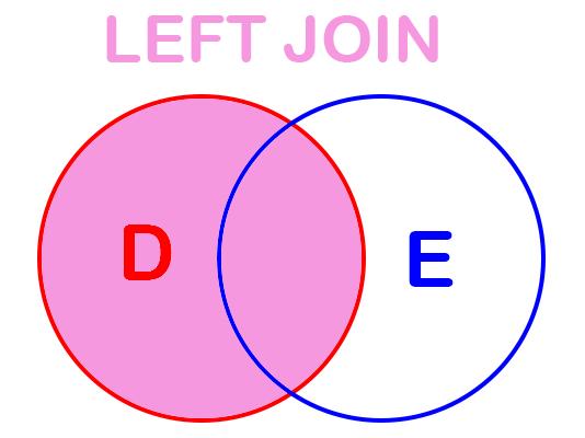 Left SQL Joins