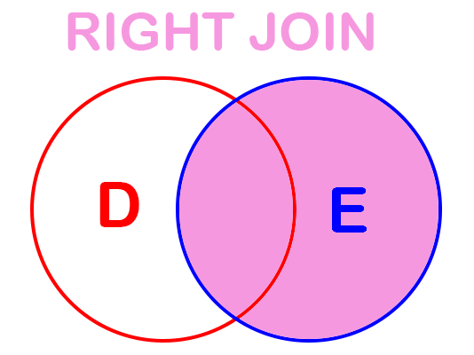 Right SQL Joins