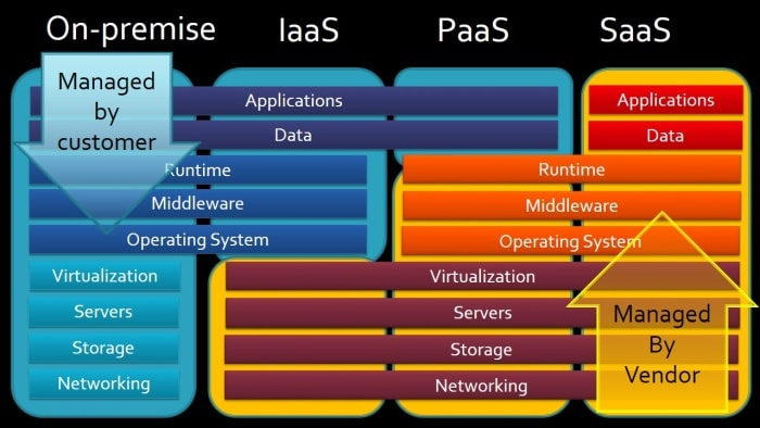 Cloud Computing Models IaaS-PaaS-SaaS