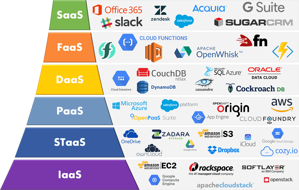 Cloud Services Delivery Models