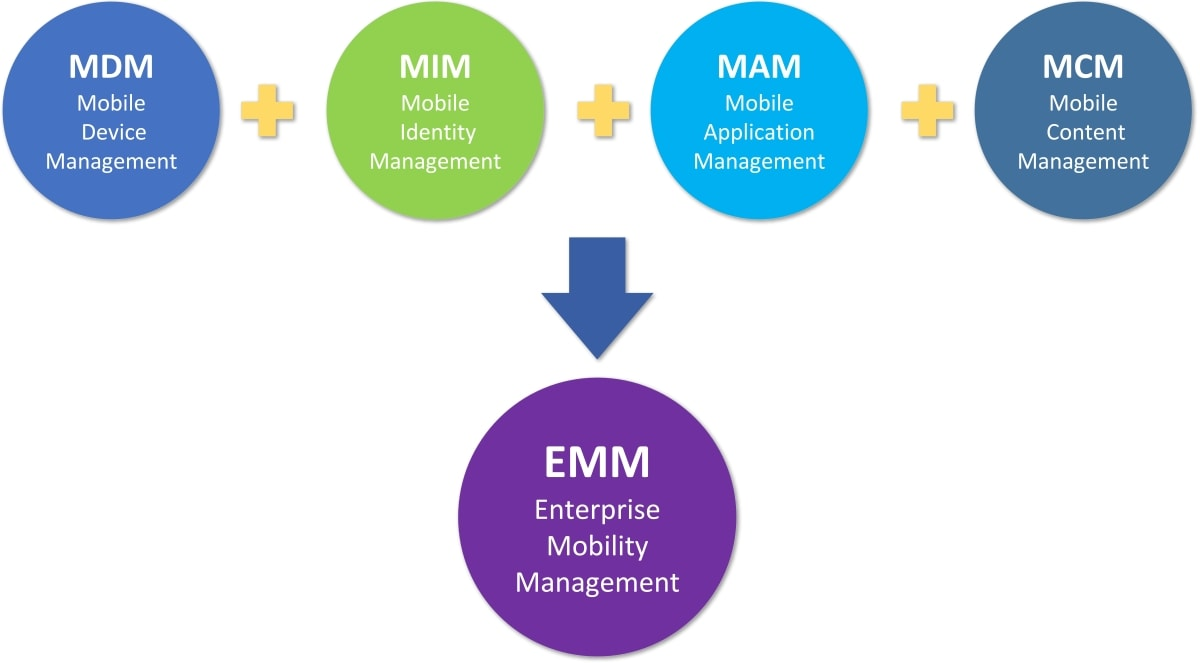 Components of Enterprise Mobility Management (EMM) platforms