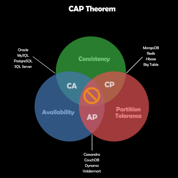 CAP Theorem and databases