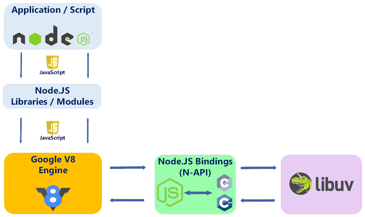 Node.js Application Runtime