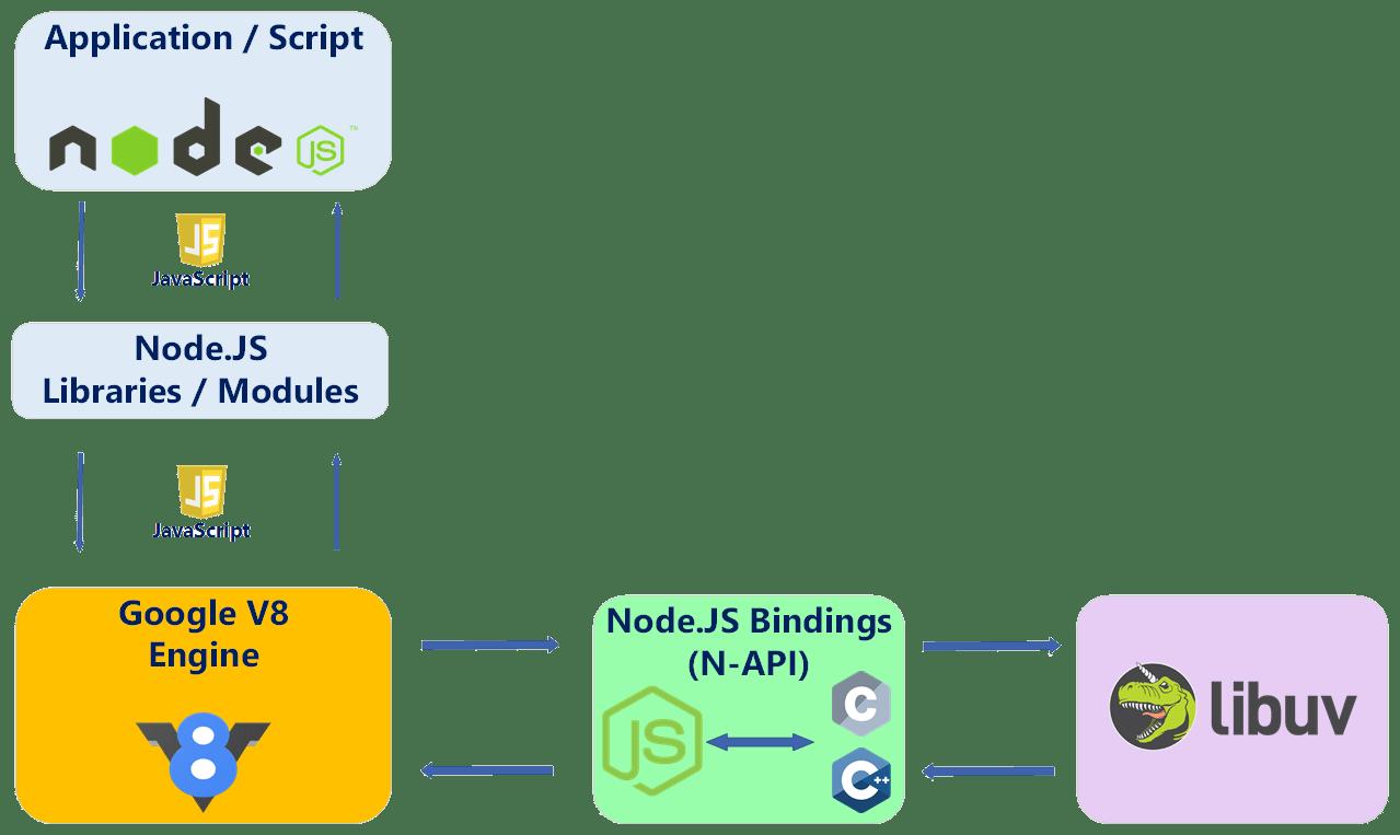 Node.js Application Runtime