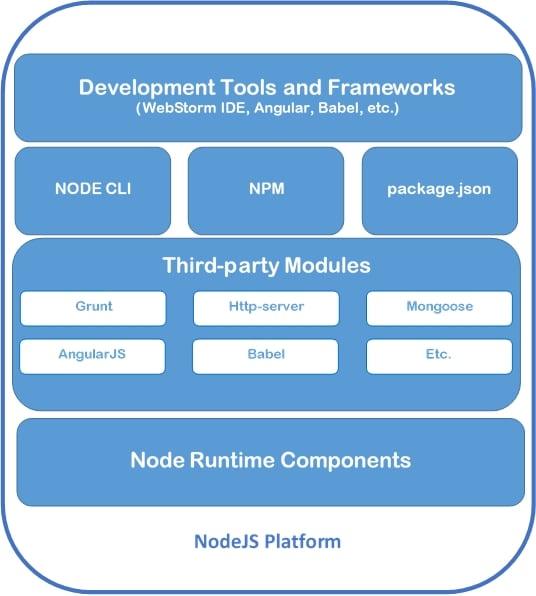 Node.js Platform Components